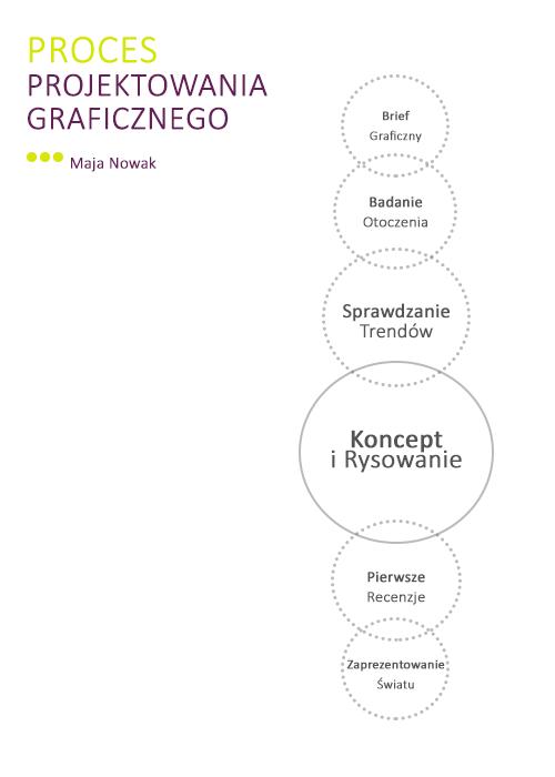 Proces Projektowania Graficznego - Maja Nowak